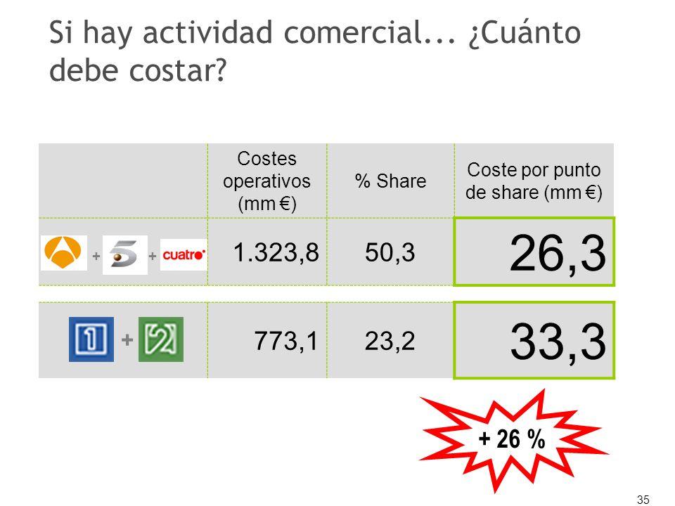 35 Si hay actividad comercial... ¿Cuánto debe costar? Costes operativos (mm ) % Share Coste por punto de share (mm ) 1.323,850,3 26,3 773,123,2 33,3 +