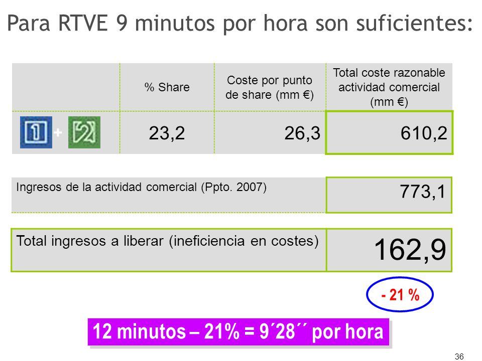 36 % Share Coste por punto de share (mm ) Total coste razonable actividad comercial (mm ) 23,226,3610,2 + Ingresos de la actividad comercial (Ppto. 20