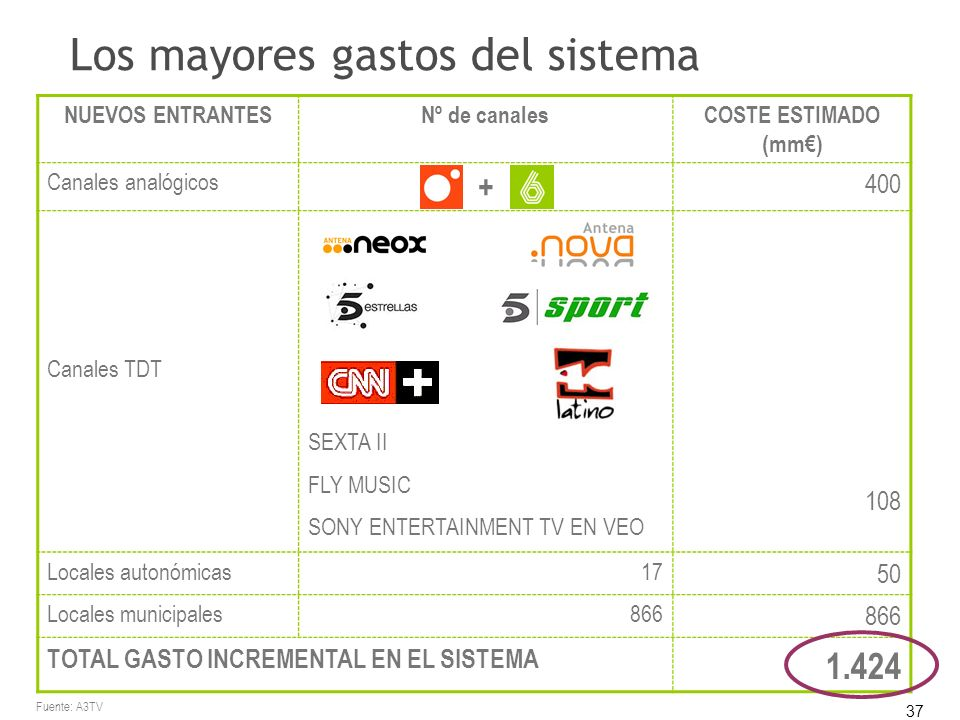 37 Los mayores gastos del sistema NUEVOS ENTRANTESNº de canalesCOSTE ESTIMADO (mm) Canales analógicos + 400 Canales TDT SEXTA II FLY MUSIC SONY ENTERTAINMENT TV EN VEO 108 Locales autonómicas17 50 Locales municipales866 TOTAL GASTO INCREMENTAL EN EL SISTEMA 1.424 Fuente: A3TV