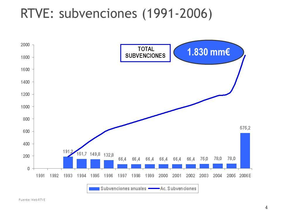 4 RTVE: subvenciones (1991-2006) TOTAL SUBVENCIONES 1.830 mm Fuente: Web RTVE