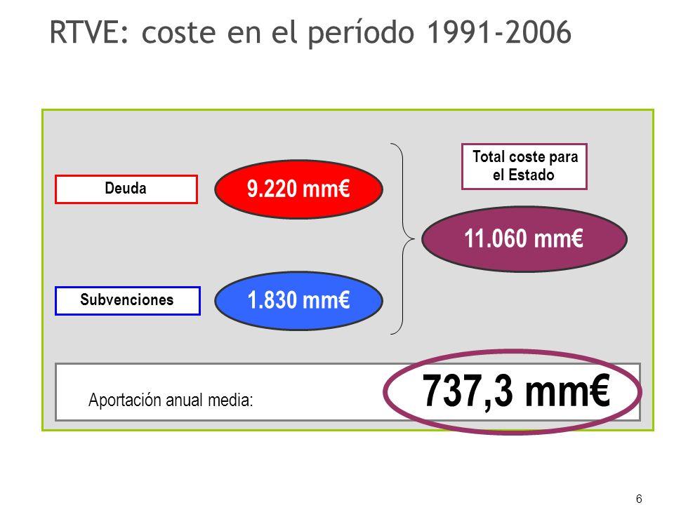 6 RTVE: coste en el período 1991-2006 Subvenciones Deuda Total coste para el Estado Aportación anual media: 737,3 mm 11.060 mm 1.830 mm 9.220 mm