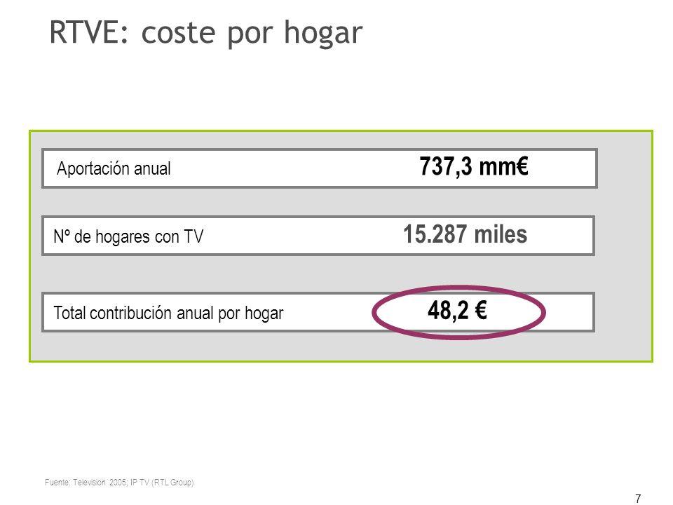 7 RTVE: coste por hogar Nº de hogares con TV 15.287 miles Aportación anual 737,3 mm Total contribución anual por hogar 48,2 Fuente: Television 2005; I