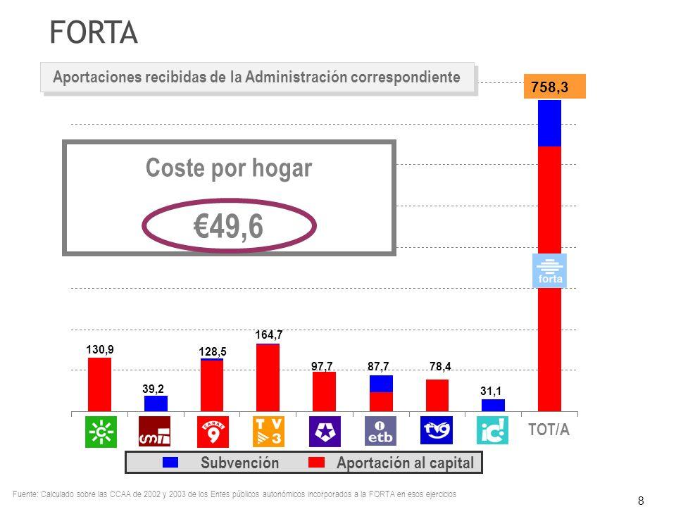 8 FORTA Aportaciones recibidas de la Administración correspondiente Subvención Aportación al capital Coste por hogar 49,6 130,9 39,2 128,5 164,7 97,78