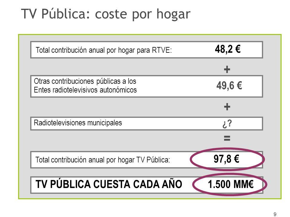 9 TV Pública: coste por hogar Otras contribuciones públicas a los Entes radiotelevisivos autonómicos 49,6 = Total contribución anual por hogar para RT