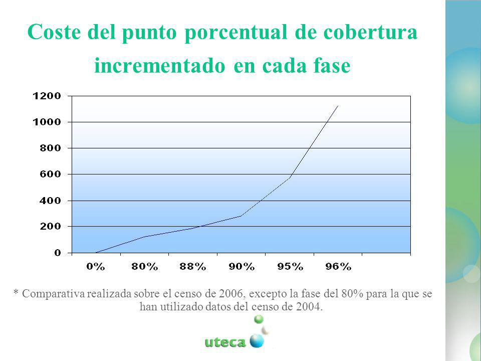 Coste del punto porcentual de cobertura incrementado en cada fase * Comparativa realizada sobre el censo de 2006, excepto la fase del 80% para la que se han utilizado datos del censo de 2004.