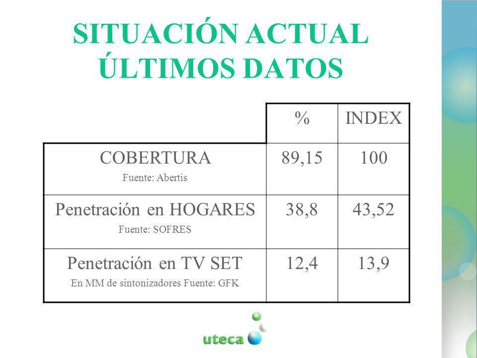 SITUACIÓN ACTUAL ÚLTIMOS DATOS %INDEX COBERTURA Fuente: Abertis 89,15100 Penetración en HOGARES Fuente: SOFRES 38,843,52 Penetración en TV SET En MM de sintonizadores Fuente: GFK 12,413,9