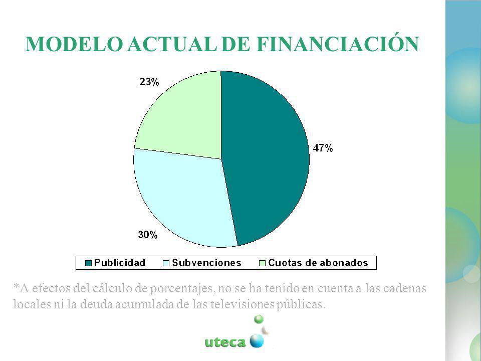 *A efectos del cálculo de porcentajes, no se ha tenido en cuenta a las cadenas locales ni la deuda acumulada de las televisiones públicas.