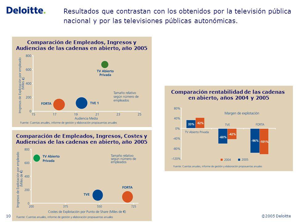©2005 Deloitte10 Comparación rentabilidad de las cadenas en abierto, años 2004 y 2005 Resultados que contrastan con los obtenidos por la televisión pública nacional y por las televisiones públicas autonómicas.