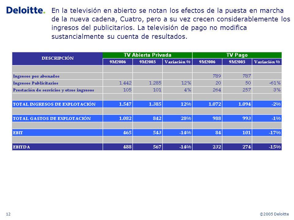©2005 Deloitte12 En la televisión en abierto se notan los efectos de la puesta en marcha de la nueva cadena, Cuatro, pero a su vez crecen considerablemente los ingresos del publicitarios.