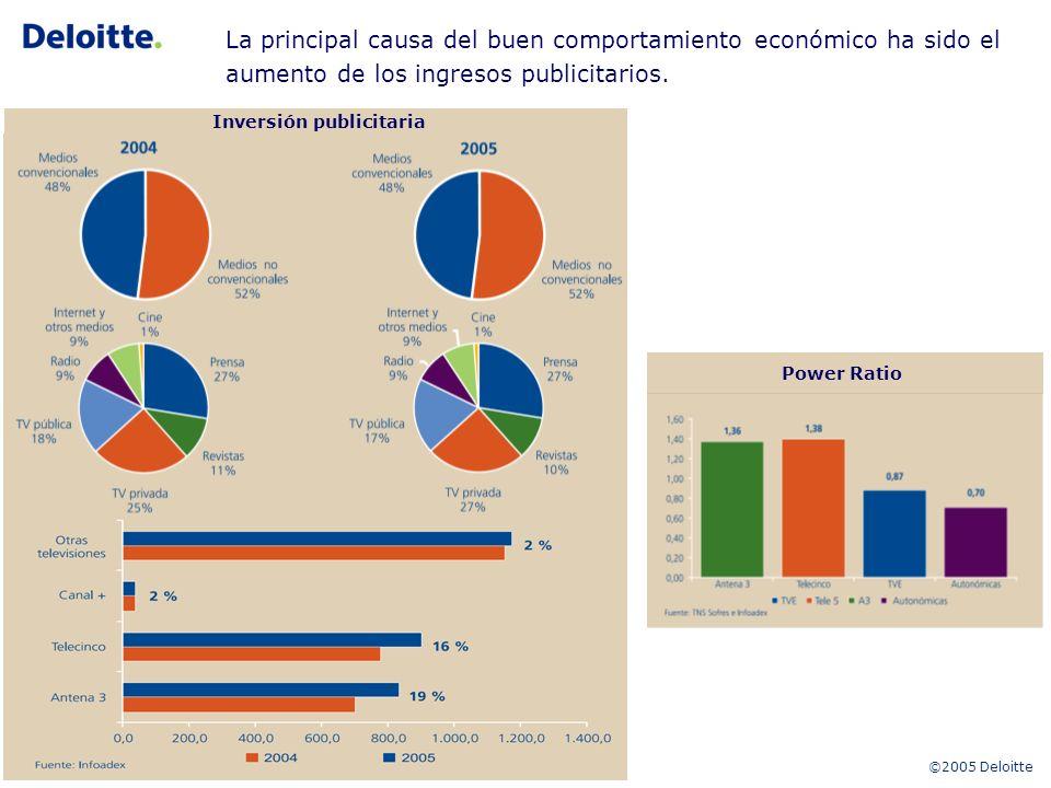 ©2005 Deloitte6 La principal causa del buen comportamiento económico ha sido el aumento de los ingresos publicitarios.