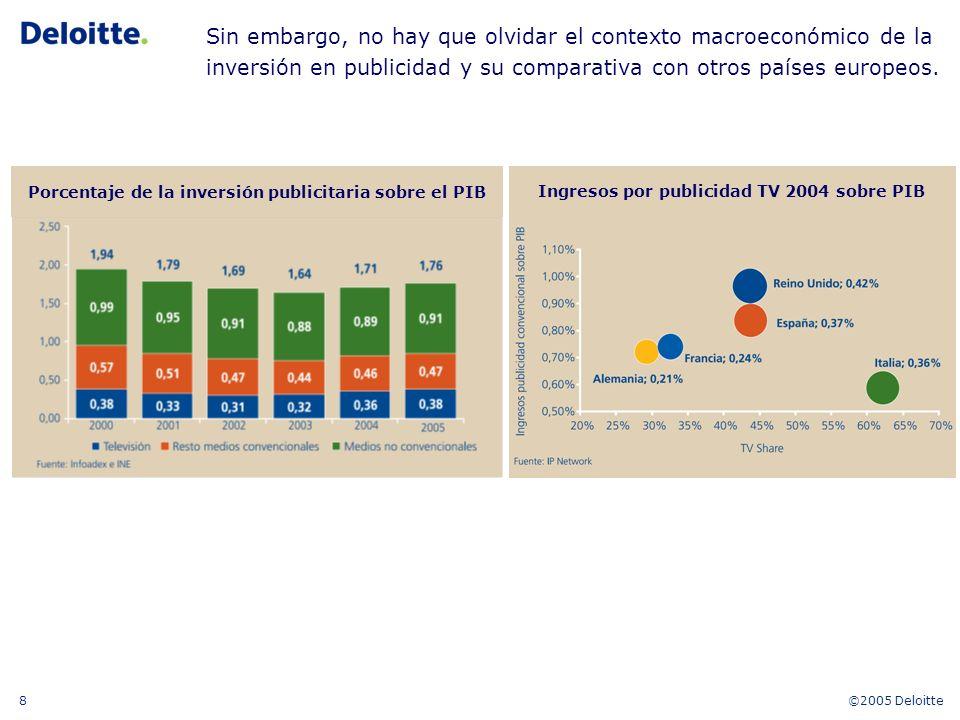 ©2005 Deloitte8 Porcentaje de la inversión publicitaria sobre el PIB Ingresos por publicidad TV 2004 sobre PIB Sin embargo, no hay que olvidar el contexto macroeconómico de la inversión en publicidad y su comparativa con otros países europeos.