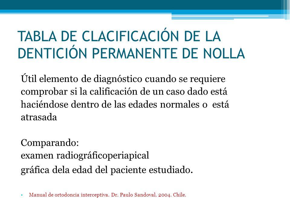 TABLA DE CLACIFICACIÓN DE LA DENTICIÓN PERMANENTE DE NOLLA Útil elemento de diagnóstico cuando se requiere comprobar si la calificación de un caso dad