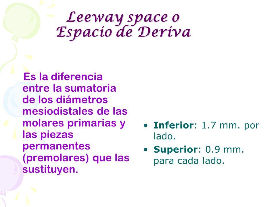 Leeway space o Espacio de Deriva Es la diferencia entre la sumatoria de los diámetros mesiodistales de las molares primarias y las piezas permanentes