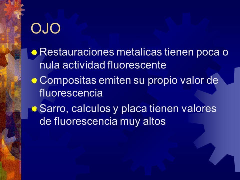 OJO Restauraciones metalicas tienen poca o nula actividad fluorescente Compositas emiten su propio valor de fluorescencia Sarro, calculos y placa tien