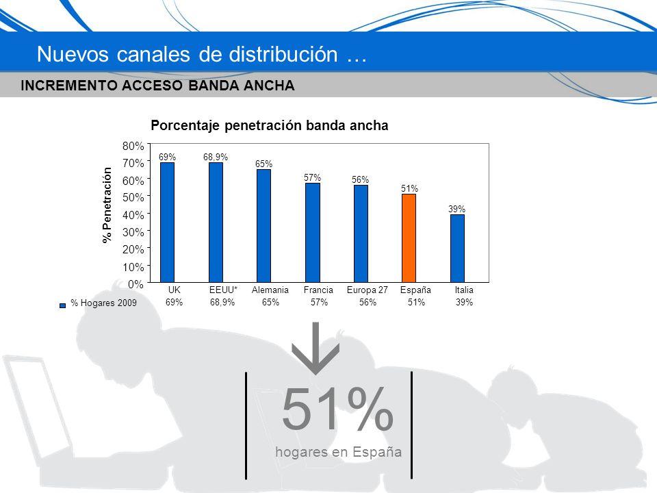 Nuevos canales de distribución … 51% hogares en España INCREMENTO ACCESO BANDA ANCHA Porcentaje penetración banda ancha 69%68,9% 65% 57% 56% 51% 39% 0% 10% 20% 30% 40% 50% 60% 70% 80% % Penetración % Hogares 2009 69%68,9%65%57%56%51%39% UKEEUU*AlemaniaFranciaEuropa 27EspañaItalia
