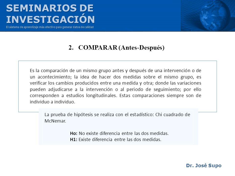 Dr. José Supo Es la comparación de un mismo grupo antes y después de una intervención o de un acontecimiento; la idea de hacer dos medidas sobre el mi