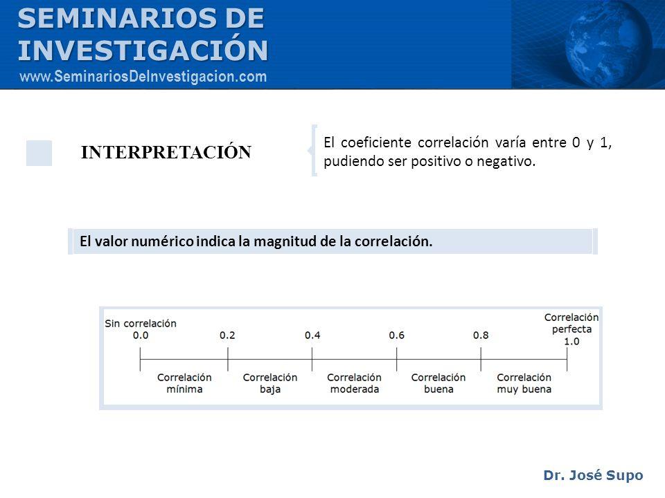 INTERPRETACIÓN El coeficiente correlación varía entre 0 y 1, pudiendo ser positivo o negativo. El valor numérico indica la magnitud de la correlación.