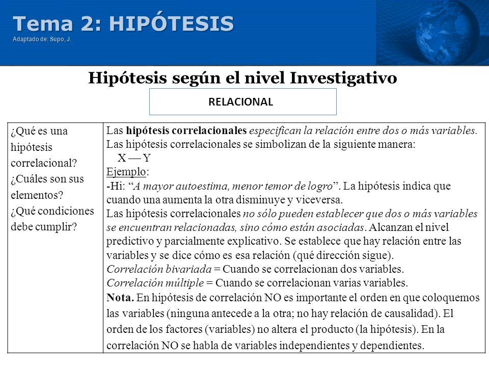 RELACIONAL Hipótesis según el nivel Investigativo Tema 2: HIPÓTESIS Adaptado de: Supo, J. ¿Qué es una hipótesis correlacional? ¿Cuáles son sus element