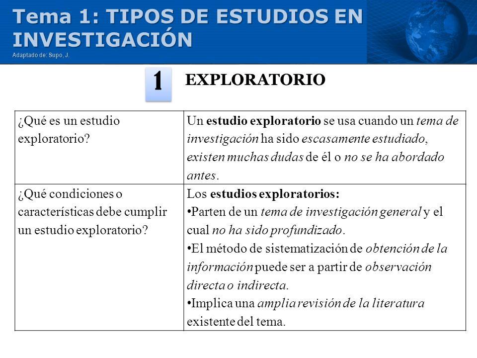 EXPLORATORIO 1 ¿Qué es un estudio exploratorio? Un estudio exploratorio se usa cuando un tema de investigación ha sido escasamente estudiado, existen