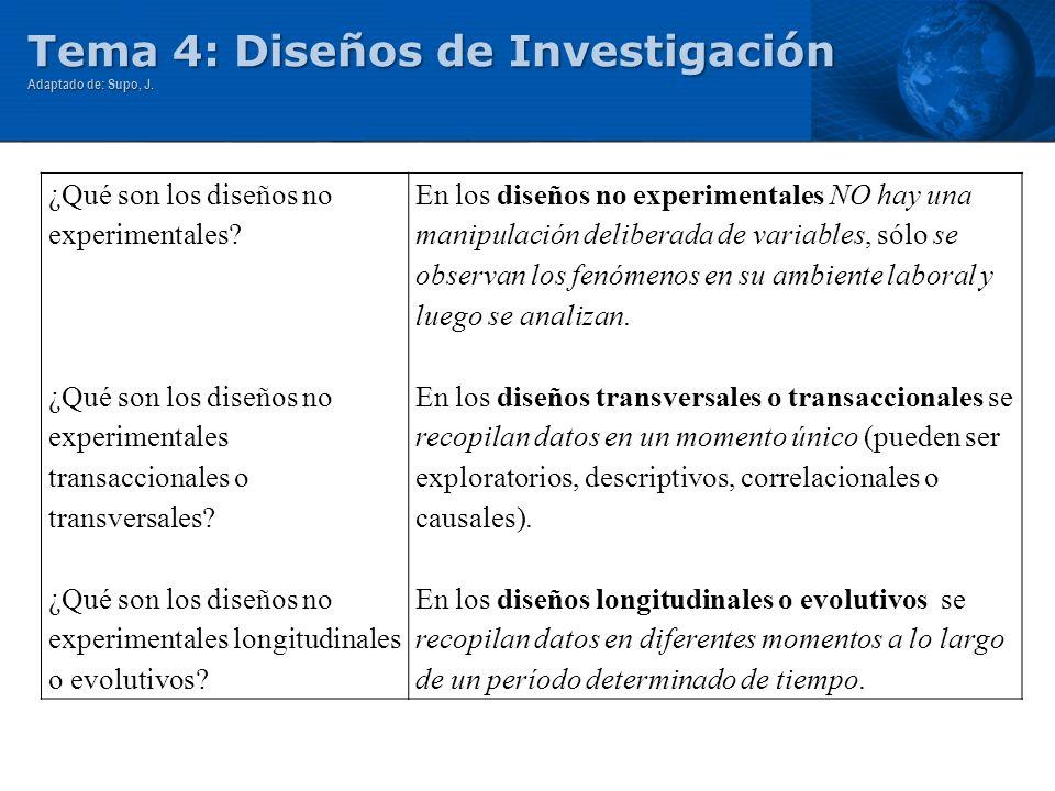 Tema 4: Diseños de Investigación Adaptado de: Supo, J. ¿Qué son los diseños no experimentales? ¿Qué son los diseños no experimentales transaccionales