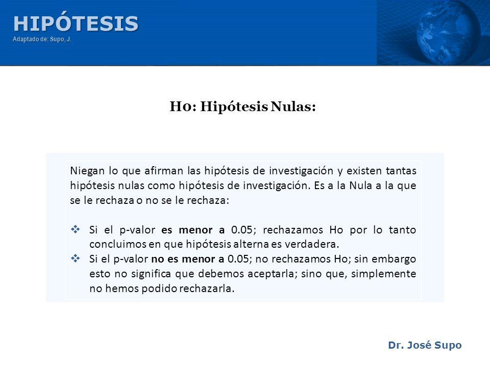 Dr. José Supo H0: Hipótesis Nulas: Niegan lo que afirman las hipótesis de investigación y existen tantas hipótesis nulas como hipótesis de investigaci