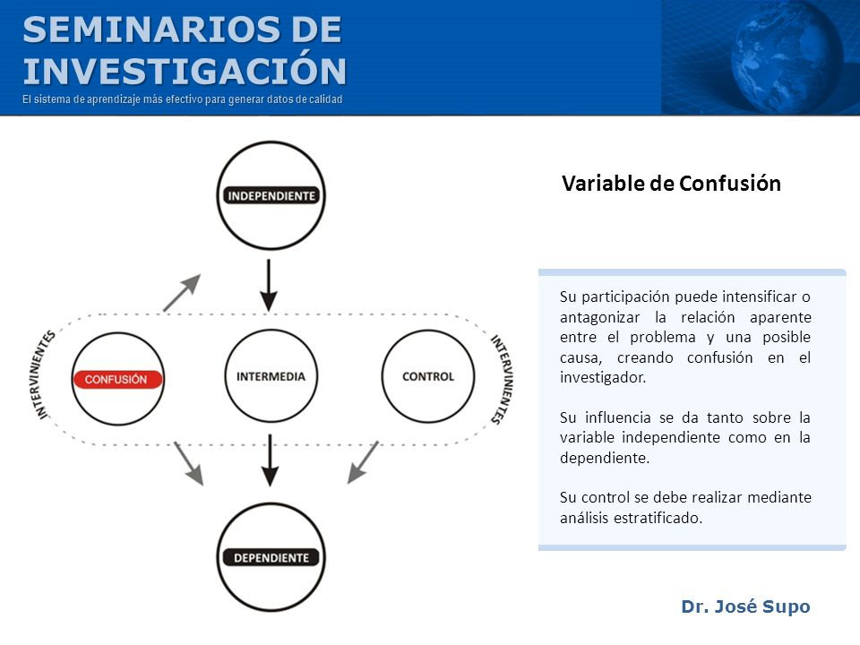 Dr. José Supo Variable de Confusión Su participación puede intensificar o antagonizar la relación aparente entre el problema y una posible causa, crea