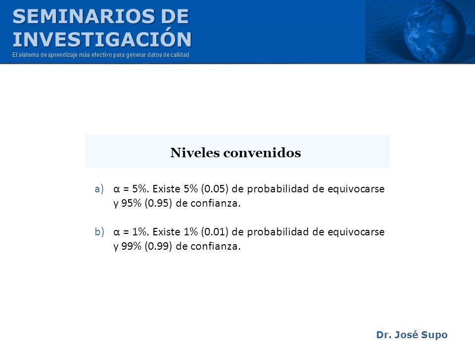 Dr. José Supo a)α = 5%. Existe 5% (0.05) de probabilidad de equivocarse y 95% (0.95) de confianza. b)α = 1%. Existe 1% (0.01) de probabilidad de equiv