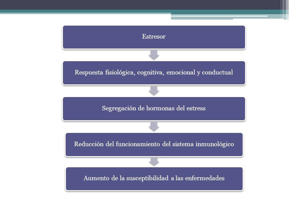 EstresorRespuesta fisiológica, cognitiva, emocional y conductualSegregación de hormonas del estressReducción del funcionamiento del sistema inmunológi