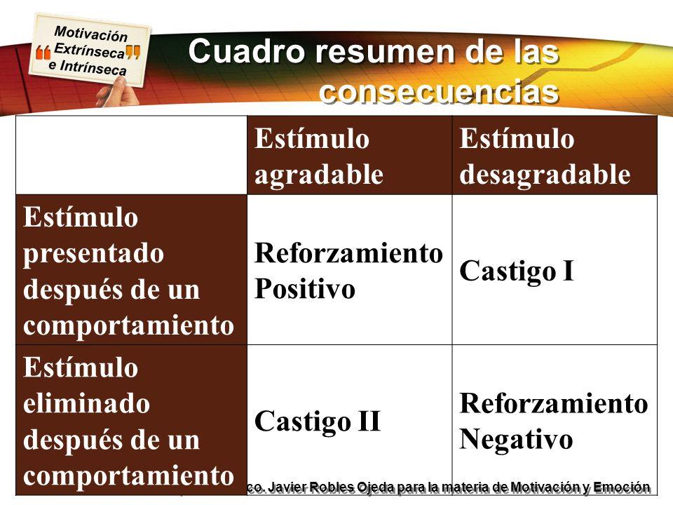 Motivación Extrínseca e Intrínseca Presentación realizada por Mtro. Fco. Javier Robles Ojeda para la materia de Motivación y Emoción Cuadro resumen de