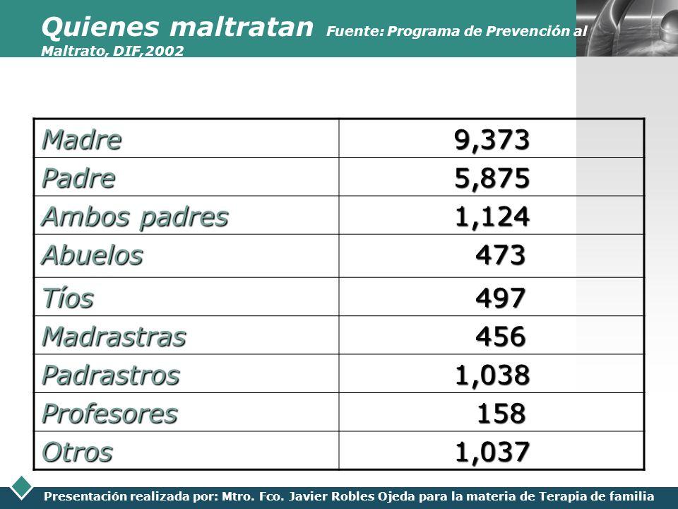 LOGO Presentación realizada por: Mtro. Fco. Javier Robles Ojeda para la materia de Terapia de familia Quienes maltratan Fuente: Programa de Prevención