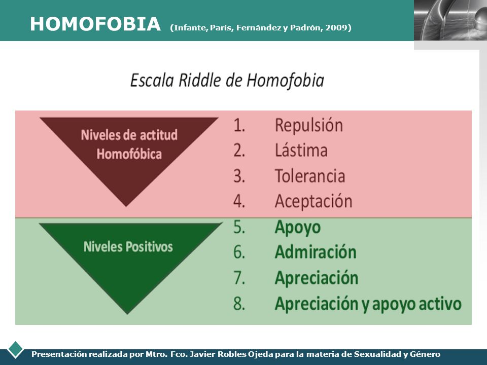 LOGO Presentación realizada por Mtro. Fco. Javier Robles Ojeda para la materia de Sexualidad y Género HOMOFOBIA (Infante, París, Fernández y Padrón, 2