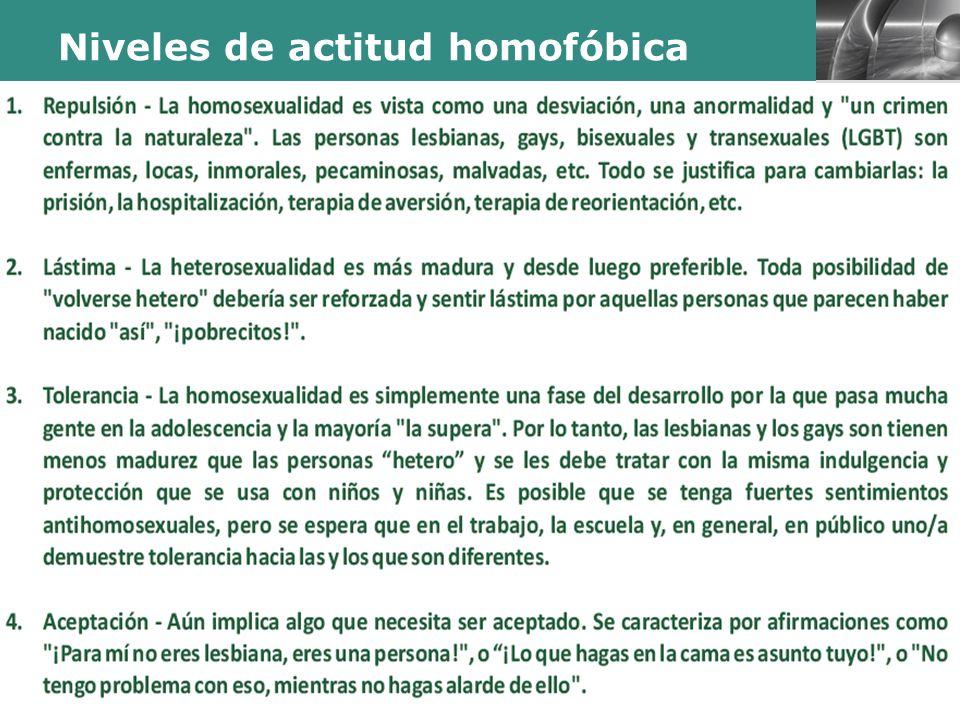 LOGO Presentación realizada por Mtro. Fco. Javier Robles Ojeda para la materia de Sexualidad y Género Niveles de actitud homofóbica