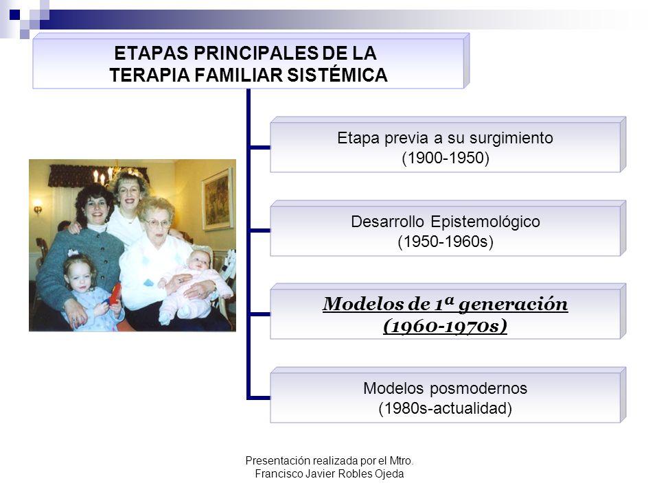 ETAPAS PRINCIPALES DE LA TERAPIA FAMILIAR SISTÉMICA Etapa previa a su surgimiento (1900-1950) Desarrollo Epistemológico (1950-1960s) Modelos de 1ª gen