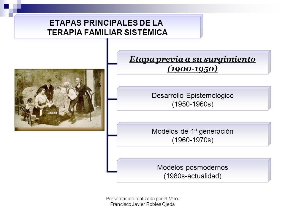 Etapa previa a su surgimiento (1900-1950) ¿Cómo era la forma común de realizar terapia a principios del siglo XX.