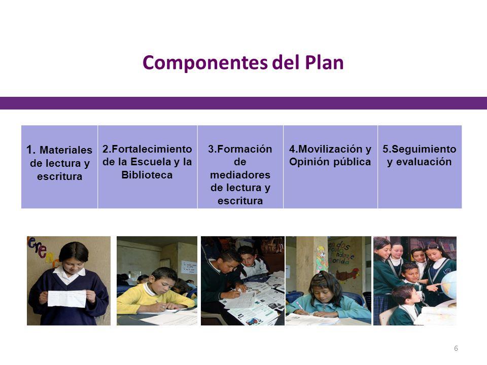 Componentes del Plan 1. Materiales de lectura y escritura 2.Fortalecimiento de la Escuela y la Biblioteca 3.Formación de mediadores de lectura y escri