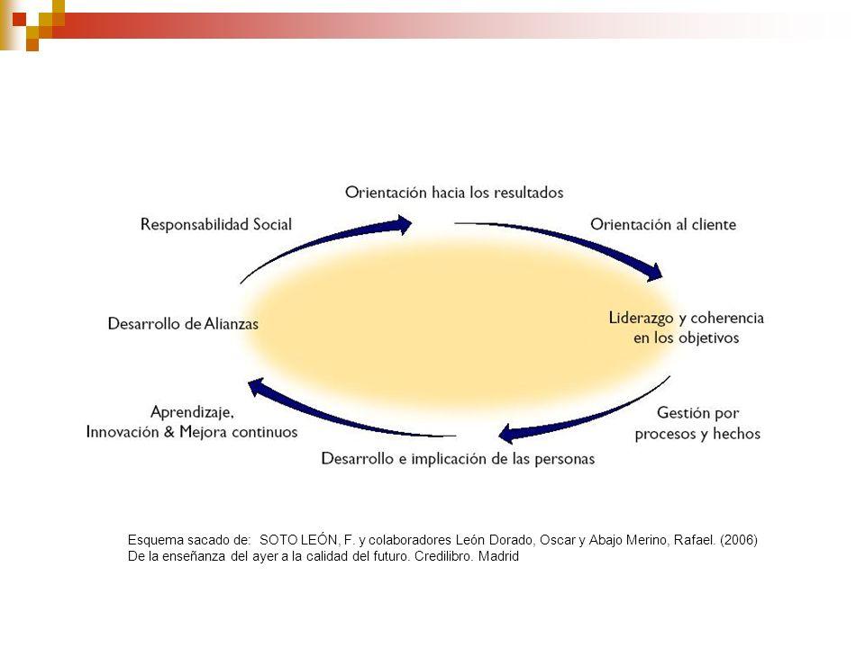 Esquema sacado de: SOTO LEÓN, F. y colaboradores León Dorado, Oscar y Abajo Merino, Rafael. (2006) De la enseñanza del ayer a la calidad del futuro. C