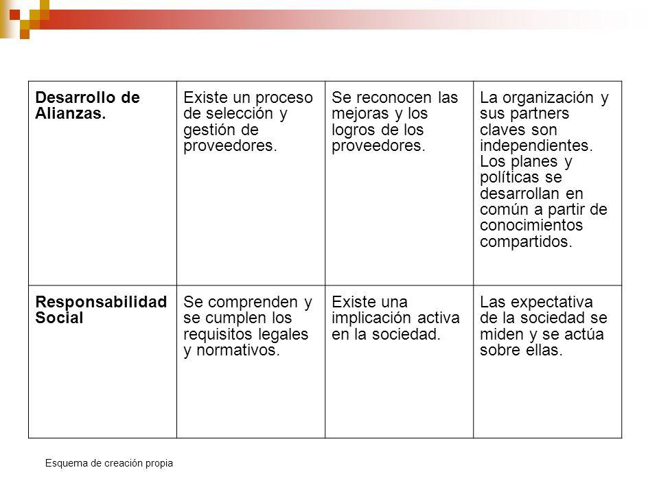 Desarrollo de Alianzas. Existe un proceso de selección y gestión de proveedores. Se reconocen las mejoras y los logros de los proveedores. La organiza
