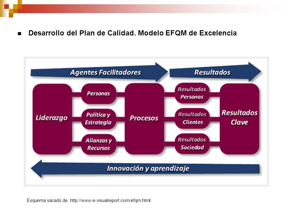 Desarrollo del Plan de Calidad. Modelo EFQM de Excelencia Esquema sacado de: http://www.e-visualreport.com/efqm.html