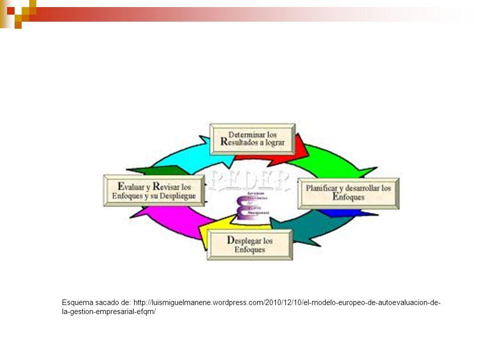 Esquema sacado de: http://luismiguelmanene.wordpress.com/2010/12/10/el-modelo-europeo-de-autoevaluacion-de- la-gestion-empresarial-efqm/