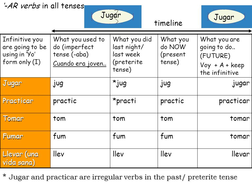 timeline -AR verbs in all tenses Jugar Infinitive you are going to be using in Yo form only (I) What you used to do (imperfect tense (-aba) Cuando era