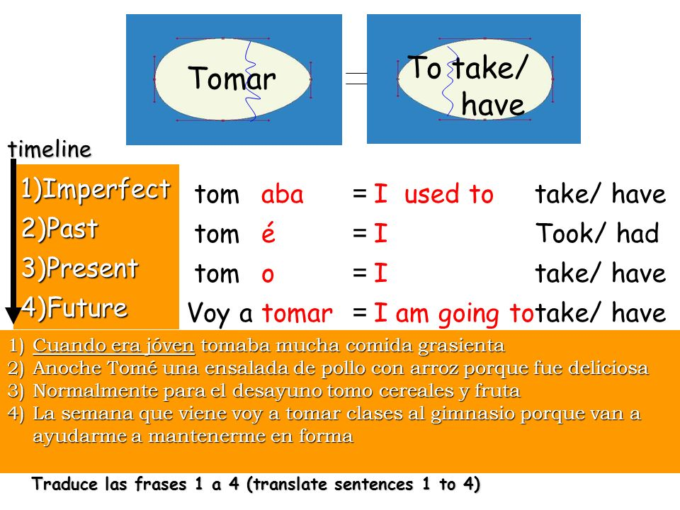 Tomar To take/ have take/ have Took/ had take/ have 1)Imperfect 2)Past 3)Present 4)Future tom Voy a I used to I I I am going to ======== aba é o tomar