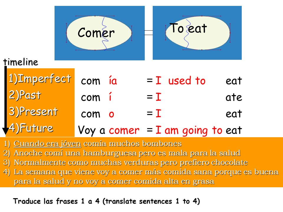 timeline -IR verbs in all tenses Dormir dormir Infinitive you are going to be using in Yo form only (I) What you used to do (imperfect tense (-ía) Cuando era joven… What you did last night/ last week (preterite tense) What you do NOW (present tense) What you are going to do..