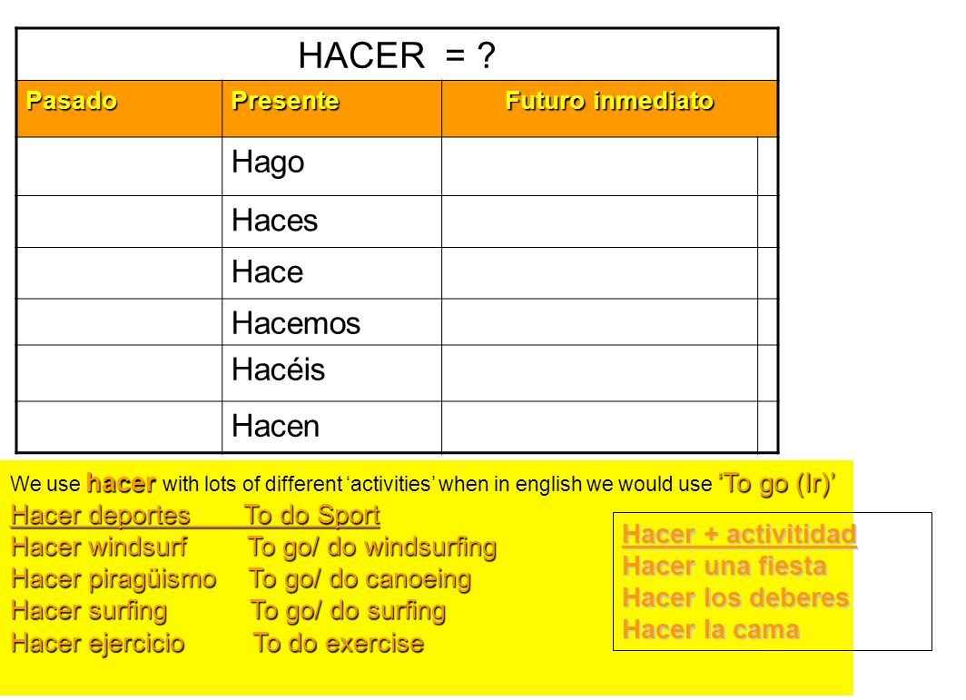 HACER = ? PasadoPresente Futuro inmediato hacerTo go (Ir) We use hacer with lots of different activities when in english we would use To go (Ir) Hacer