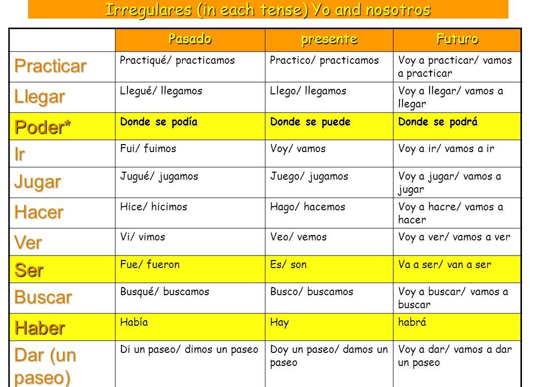 Irregulares (in each tense) Yo and nosotros PasadopresenteFuturo Practicar Practiqué/ practicamosPractico/ practicamosVoy a practicar/ vamos a practic