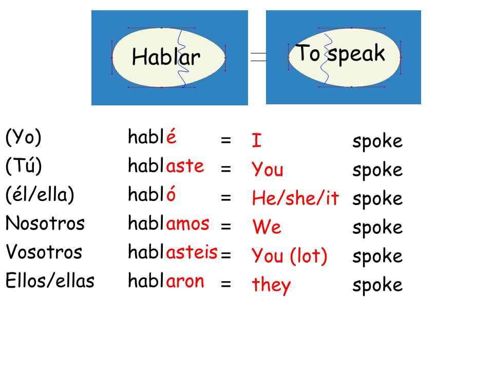Preterite (past) Tense Objetivo: To be able to form the past tense in spanish To be able to name some high frequency irregulars in the past tense TOP
