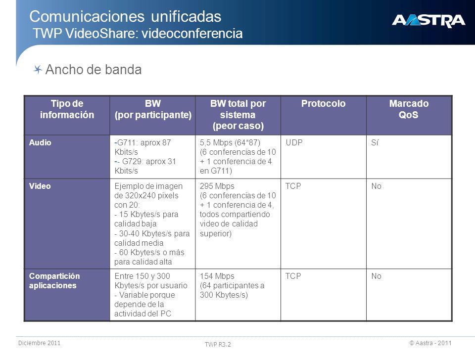 © Aastra - 2011 TWP R3.2 Diciembre 2011 Tipo de información BW (por participante) BW total por sistema (peor caso) ProtocoloMarcado QoS Audio - G711: