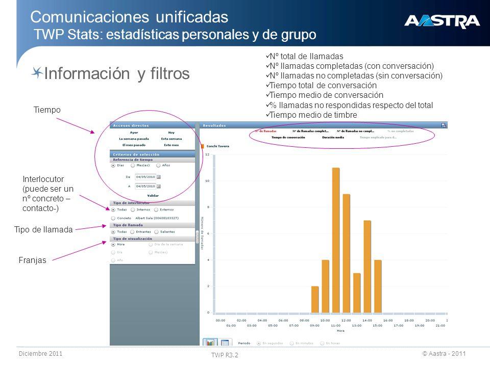 © Aastra - 2011 TWP R3.2 Diciembre 2011 Comunicaciones unificadas TWP Stats: estadísticas personales y de grupo Tiempo Interlocutor (puede ser un nº c