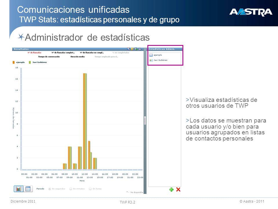 © Aastra - 2011 TWP R3.2 Diciembre 2011 Comunicaciones unificadas TWP Stats: estadísticas personales y de grupo Administrador de estadísticas >Visuali