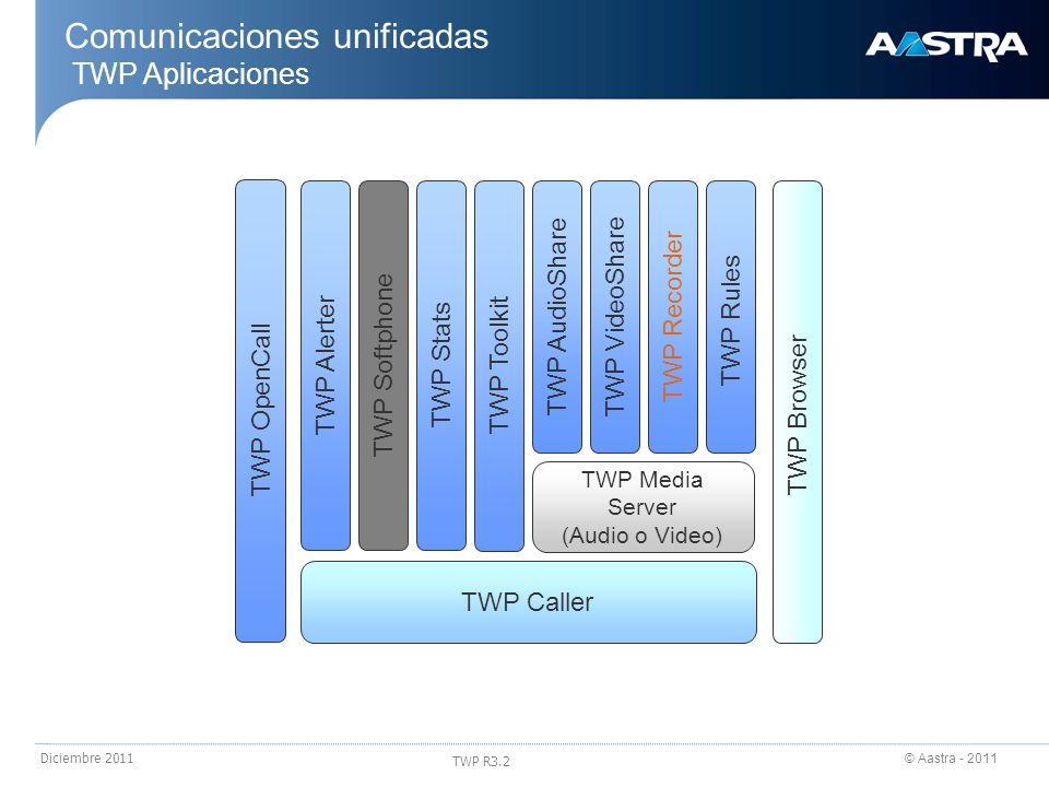 © Aastra - 2011 TWP R3.2 Diciembre 2011 Comunicaciones unificadas TWP Aplicaciones TWP Caller TWP Toolkit TWP Alerter TWP AudioShare TWP RulesTWP Reco