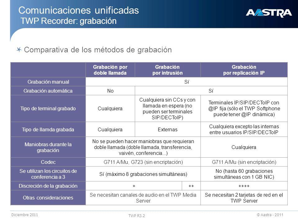 © Aastra - 2011 TWP R3.2 Diciembre 2011 Comunicaciones unificadas TWP Recorder: grabación Comparativa de los métodos de grabación Grabación por doble
